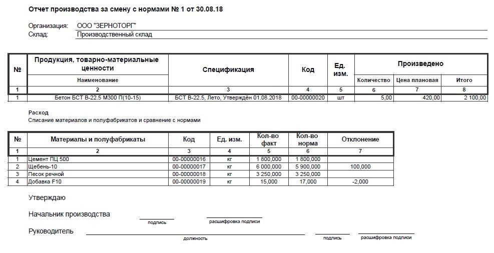 Бланк производственного отчета по выпуску продукции бухгалтерия для ип